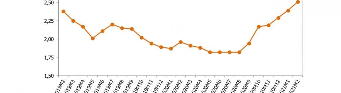 El Observatorio Económico de la provincia de Jaén sitúa el precio medio del aceite de oliva en 2,51 euros el kilo en febrero, cifra que contrasta con los 1,82 de agosto