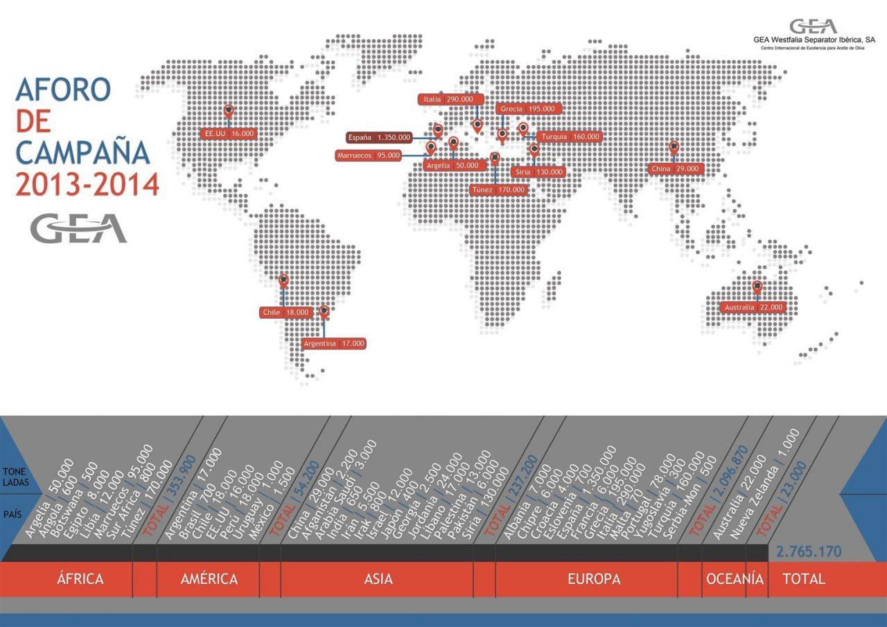 GEA Westfalia ratifica que la producción mundial de aceite de oliva alcanzará los 2,7 millones de toneladas en esta campaña