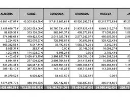 La Consejería de Agricultura anuncia que inicia mañana el pago de 845,8 millones de euros de anticipo de la PAC